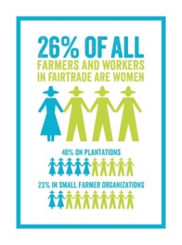 Female Farmers Workers
